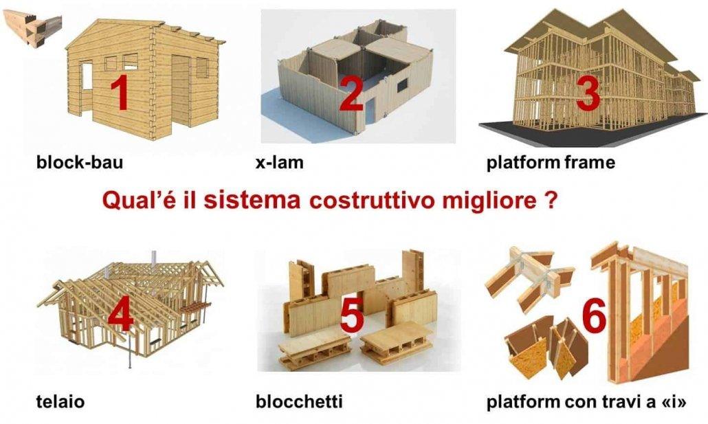 Case prefabbricate in legno: principali tipi di sistemi costruttivi