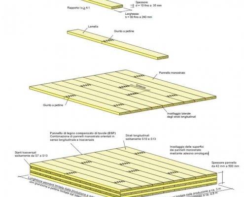 pannello x-lam: schema di composizione