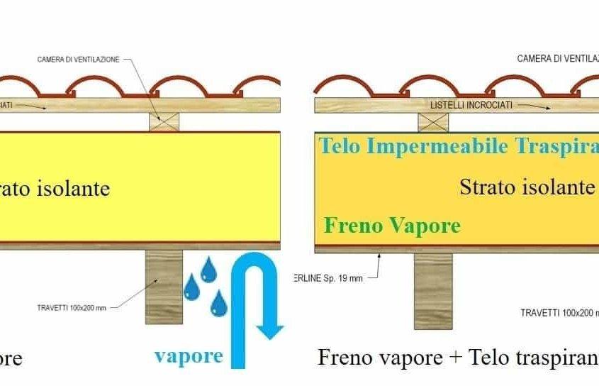 barriera al vapore per tetti in legno: schema comparativo con freno al vapore