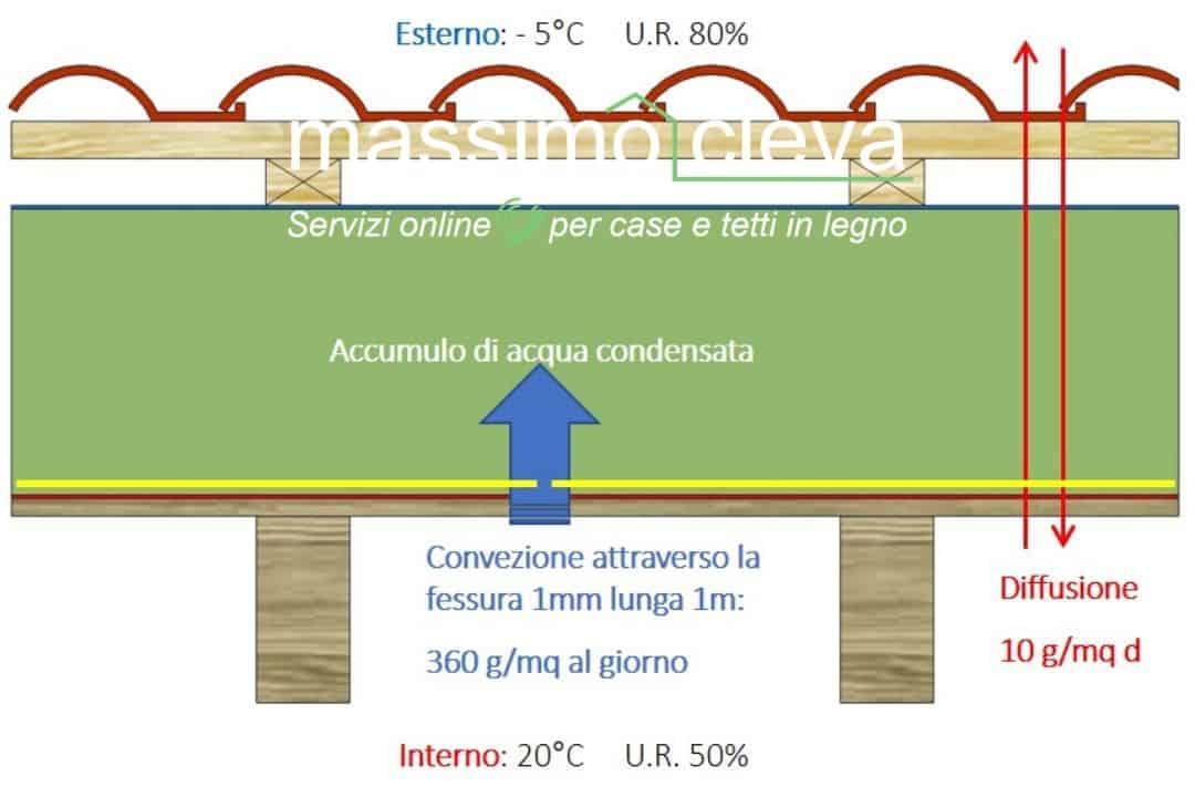 schema di tetto in legno con infiltrazione di vapore da una fessura presente nel freno vapore