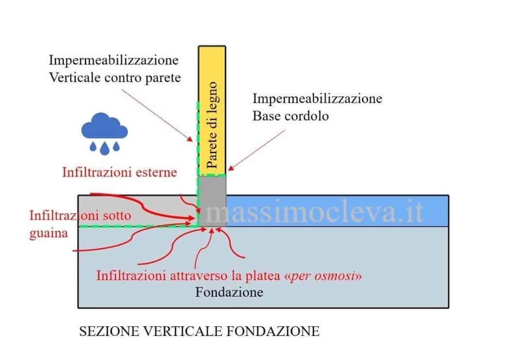IMPERMEABILIZZAZIONE FONDAZIONI PER CASE IN LEGNO - SCHEMA GRAFICO
