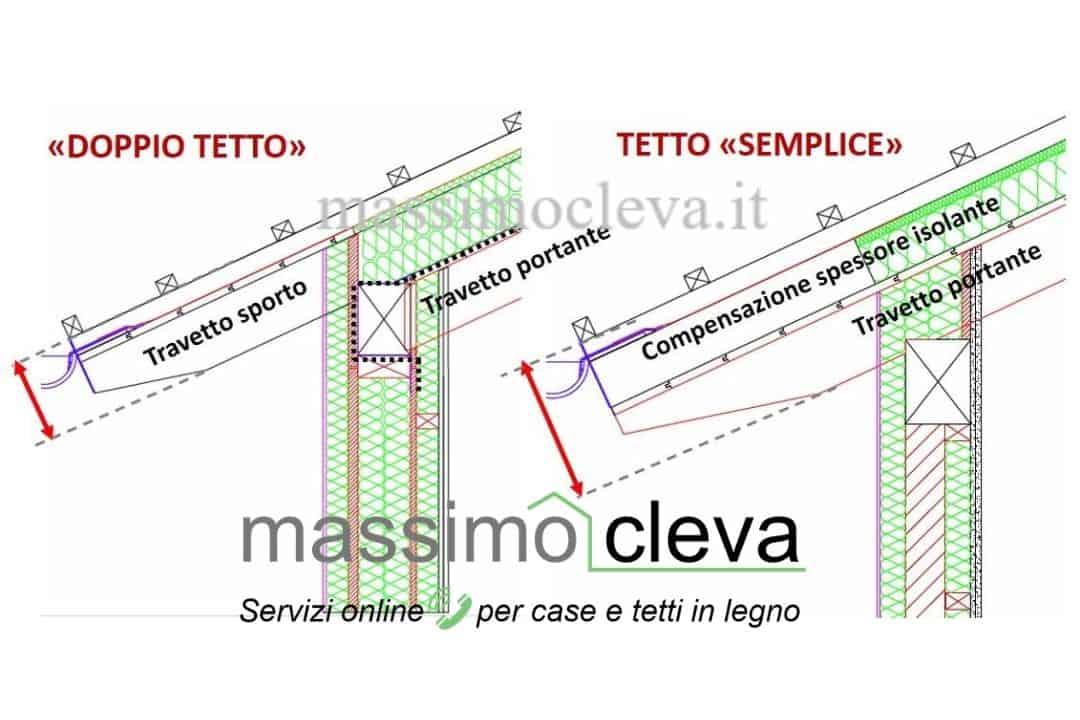 """confronto sezioni sistema tetto """"doppio"""" vs tetto semplice"""