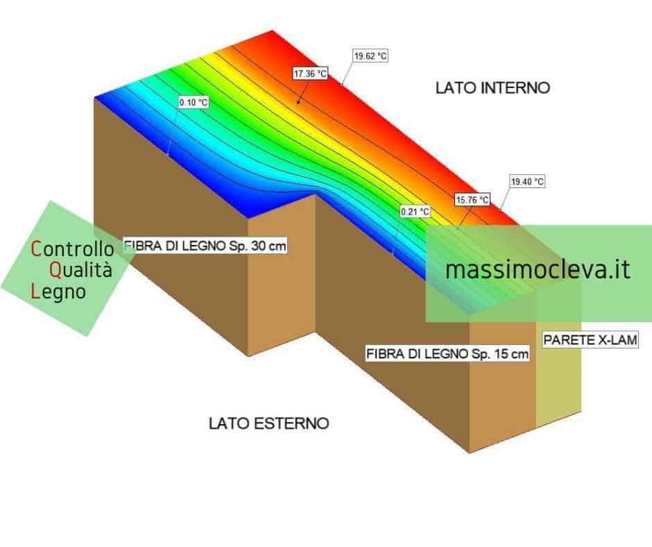 ponte termico variazione spessore