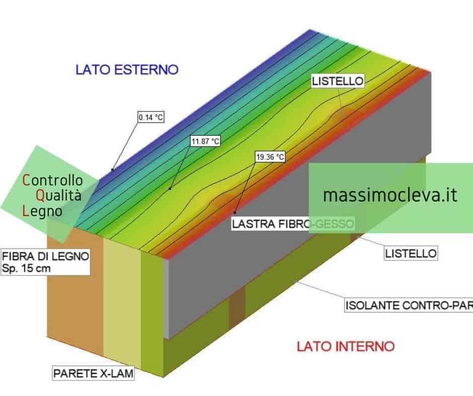 ponte termico compenetrazione materiali